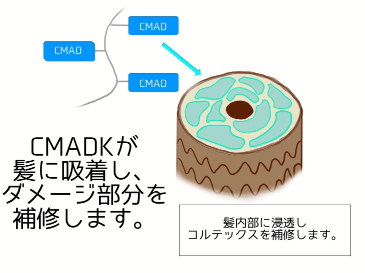 CMADK